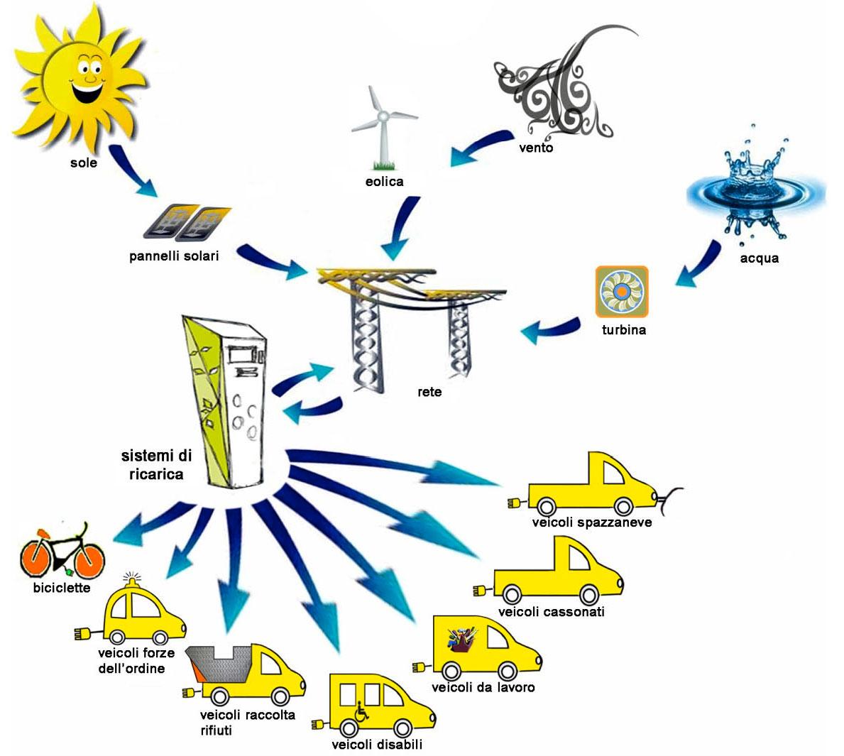 FCSmobility - energia dalla natura al movimento